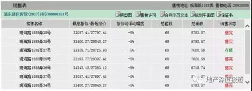 一个月撤回92起合同 揭秘上海远洋四季华庭神秘退房潮